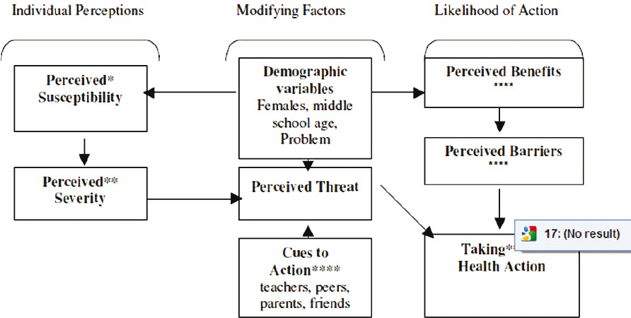 Effect of Health Belief Model based intervention on promoting ...