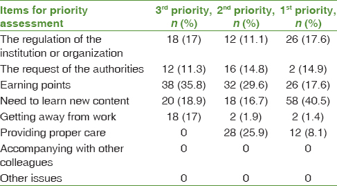 Table 2: Distribution of the samples regarding the reasons for participation in continuing education programs