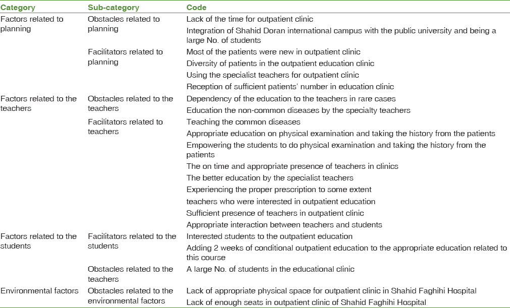 Table 10: Categories, Sub-categories, and Extracted Codes in Pediatric Outpatient Clinics from the Intern's Perspective