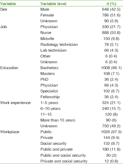 Table 1: Demographic characteristics of the healthcare workers in hospitals of Iran