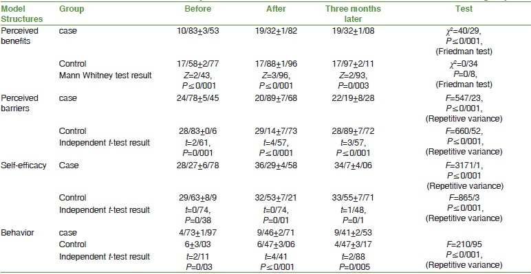 Table 3: Comparison of the mean scores of structures of benefits, barriers, perceived self- efficacy and behavior in the three intervals of before, immediately and three months after the intervention in the two studied groups