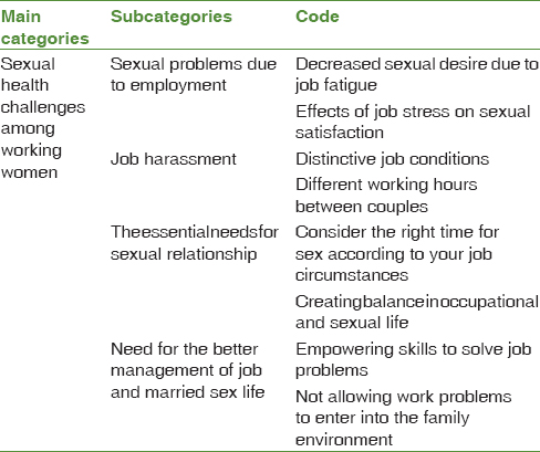 Table 2: Main, subcategories, and code of extracted from married working women interviews